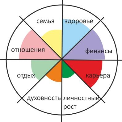 колесо баланса