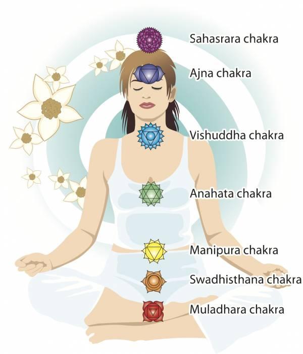 2 lunar day chakra breathing