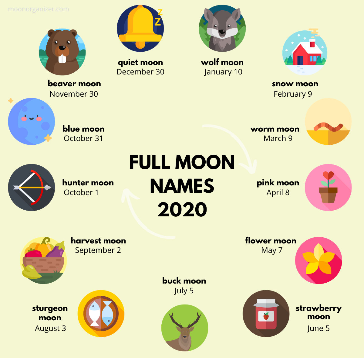 full moon names 2020