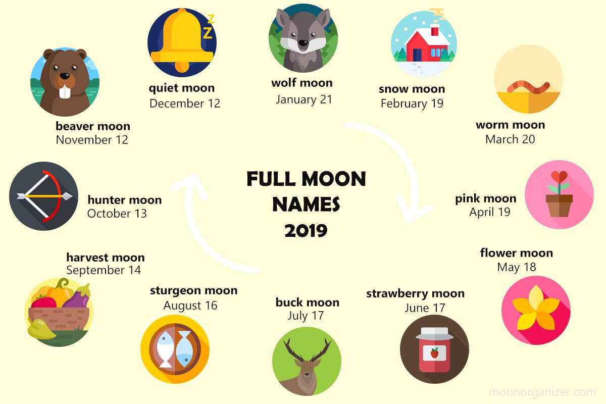 full moon names 2019