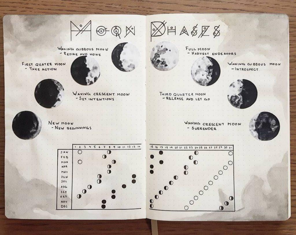 useful moon info