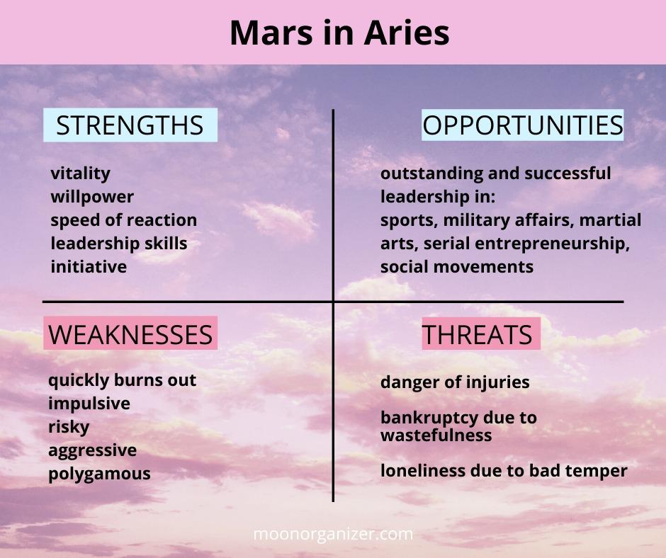 Mars in Aries transit