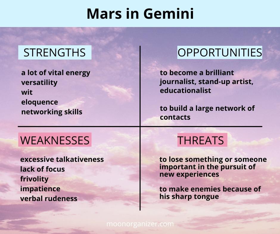 Mars in Gemini transit